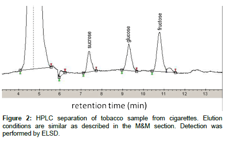 analytical-bioanalytical-techniques-tobacco-sample