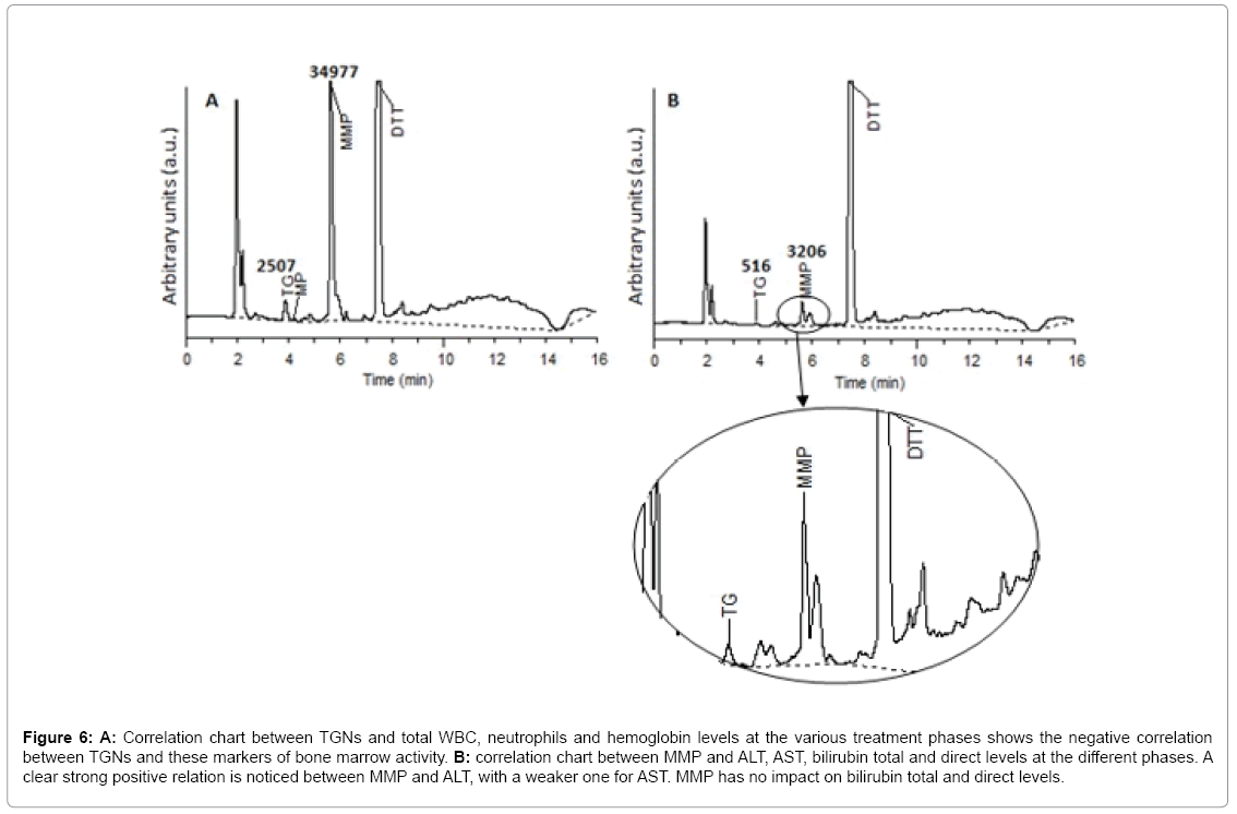 analytical-bioanalytical-techniques-total-WBC