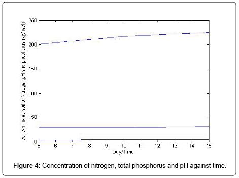 analytical-bioanalytical-techniques-total-phosphorus