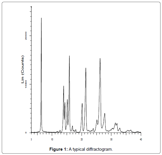 analytical-bioanalytical-techniques-typical-diffractogram