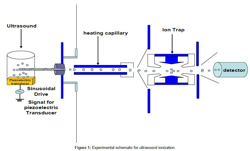 analytical-bioanalytical-techniques-ultrasound-ionization