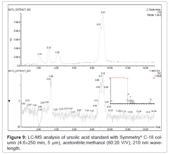 analytical-bioanalytical-techniques-ursolic-acid-acetonitrile
