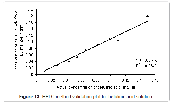 analytical-bioanalytical-techniques-validation-betulinic-solution