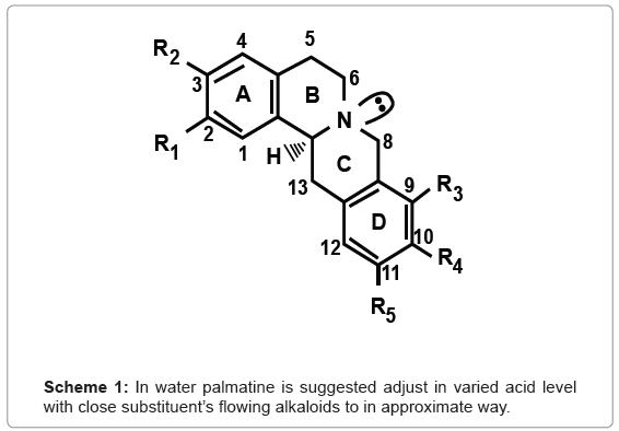 analytical-bioanalytical-techniques-water-palmatine-alkaloids