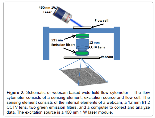 analytical-bioanalytical-techniques-wide-field-flow-cytometer