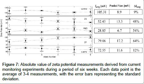analytical-bioanalytical-techniques-zeta-potential