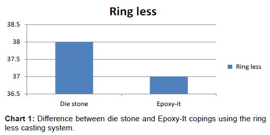 anaplastology-stone-copings-casting