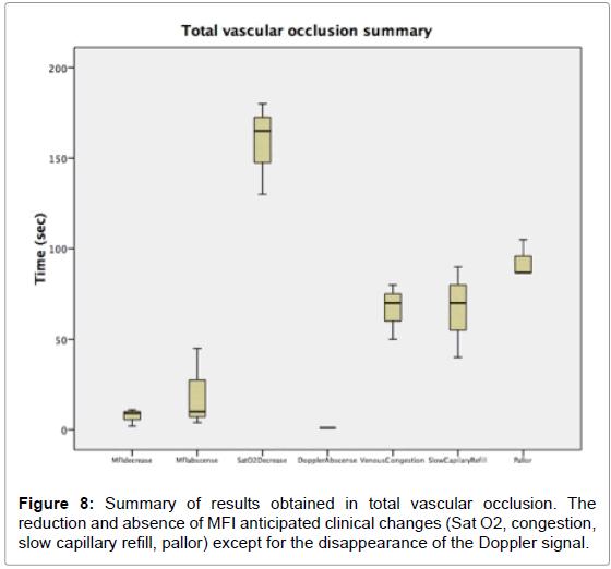anaplastology-vascular-occlusion-congestion