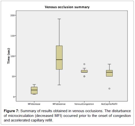 anaplastology-venous-occlusions-microcirculation