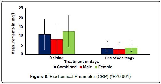 anatomy-physiology-Biochemical-Parameter