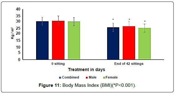 anatomy-physiology-Body-Mass-Index