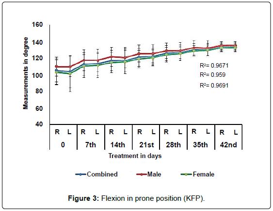 anatomy-physiology-Flexion-prone-position