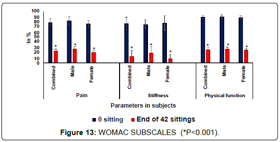 anatomy-physiology-WOMAC-SUBSCALES