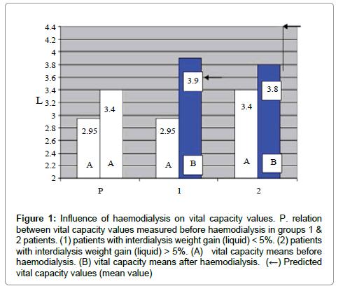 anatomy-physiology-haemodialysis