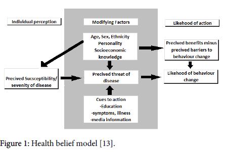 ancient-diseases-preventive-model-healthcare