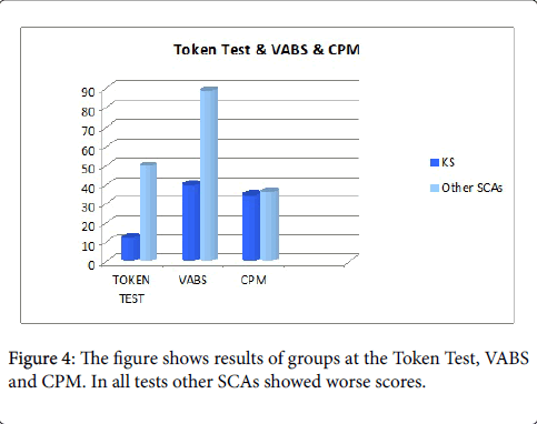 andrology-open-access-worse-scores