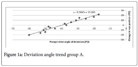 anesthesia-clinical-Deviation-angle