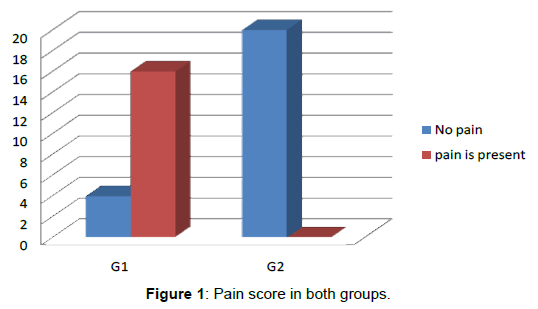 anesthesia-clinical-Pain-score