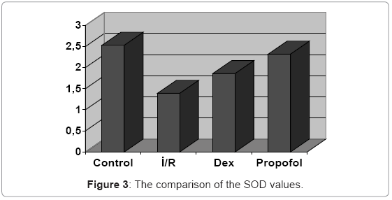 anesthesia-clinical-SOD-values