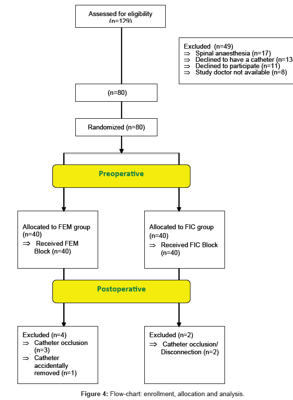 anesthesia-clinical-allocation-analysis