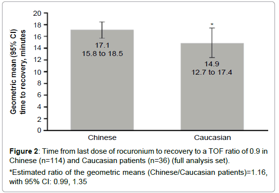 anesthesia-clinical-geometric-ratio