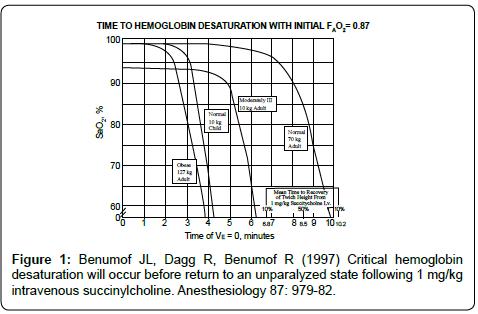 anesthesia-clinical-hemoglobin-state