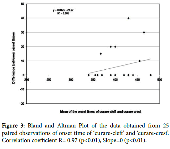 anesthesia-clinical-research-Bland-Altman-Plot