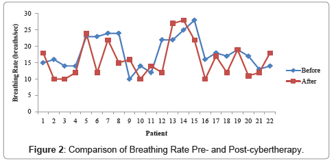 anesthesia-clinical-research-Comparison-Breathing