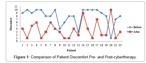 anesthesia-clinical-research-Comparison-Patient