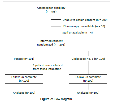 anesthesia-clinical-research-Flow-diagram