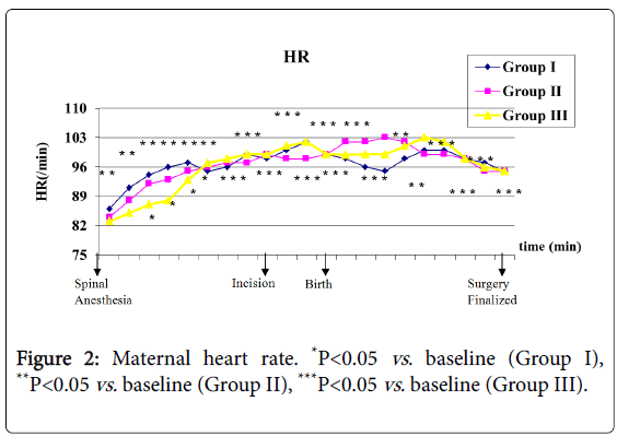 anesthesia-clinical-research-Maternal-heart-rate