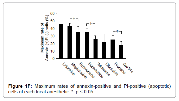 anesthesia-clinical-research-Maximum-rates