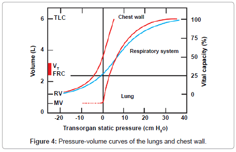 anesthesia-clinical-research-Pressure-volume