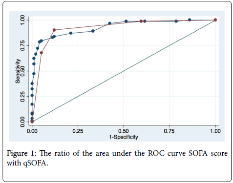 anesthesia-clinical-research-ROC-curve-SOFA