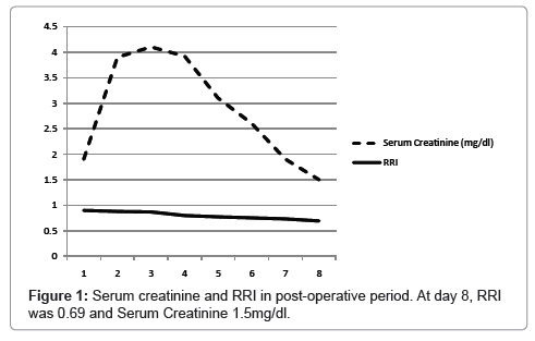 anesthesia-clinical-research-Serum-creatinine