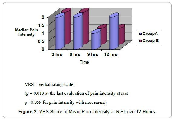 anesthesia-clinical-research-VRS-Score