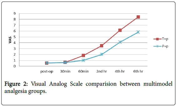 anesthesia-clinical-research-Visual-Analog-Scale