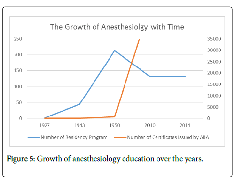 History and Evolution of Anesthesia Education in United