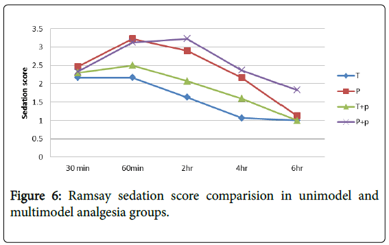 anesthesia-clinical-research-comparision-unimodel