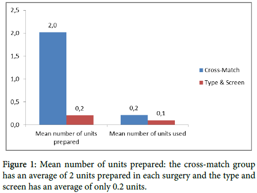 anesthesia-clinical-research-cross-match-group