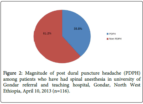anesthesia-clinical-research-dural-puncture