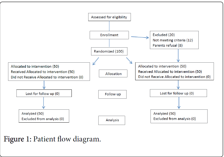 anesthesia-clinical-research-flowdiagram