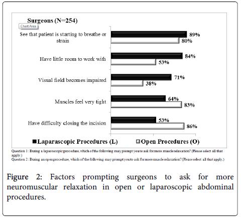 anesthesia-clinical-research-laparoscopic-abdominal