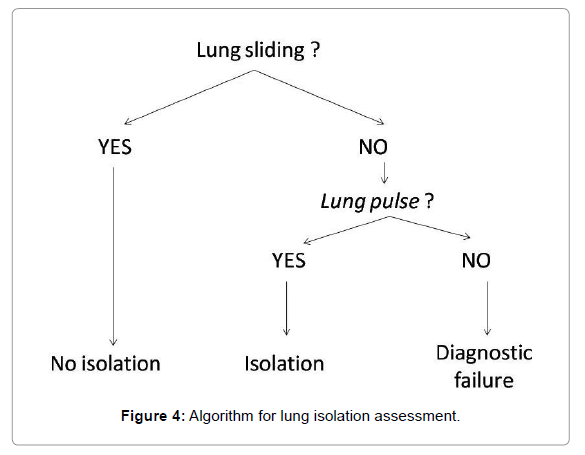anesthesia-clinical-research-lung-isolation