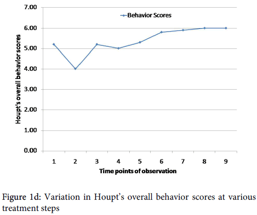 anesthesia-clinical-research-overall-behavior-scores