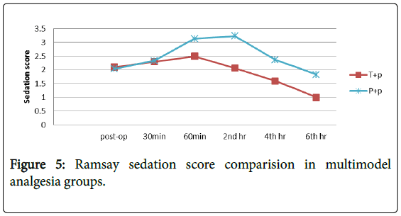 anesthesia-clinical-research-score-comparision