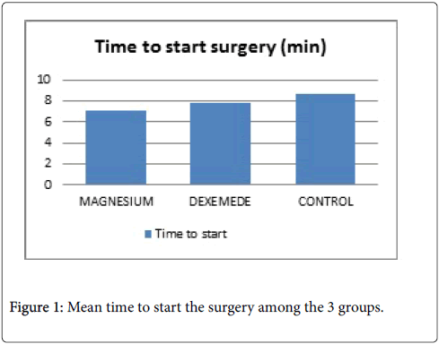 anesthesia-clinical-research-surgery-time