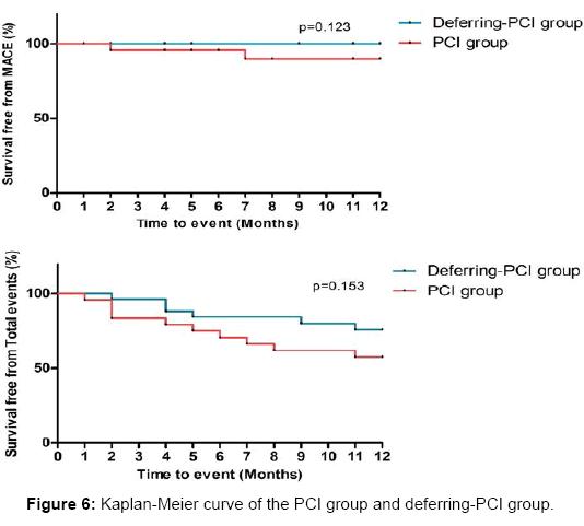 angiology-Kaplan-Meier-curve-PCI