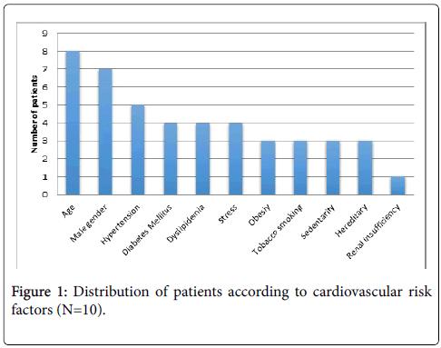 angiology-cardiovascular-risk