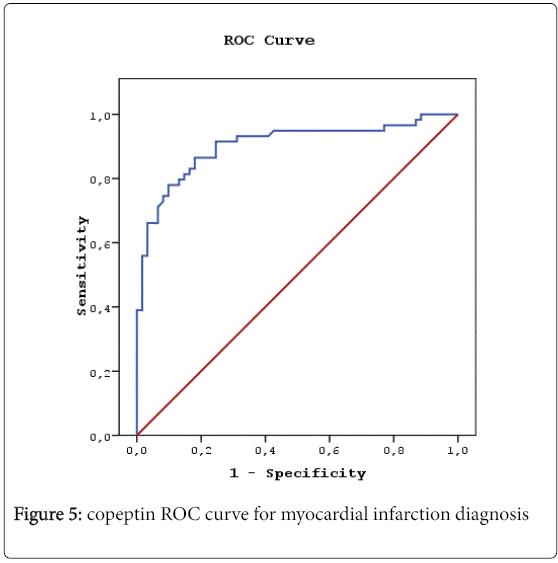 angiology-copeptin-ROC-curve
